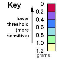sensitivity-key